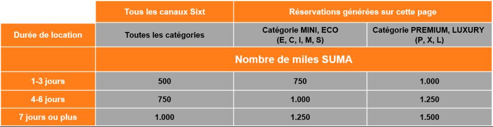 Mileage Scheme FR