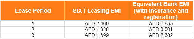 Leasing uae emi table gac gs3 ge 032021