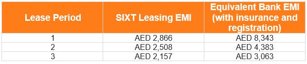 Leasing uae emi table gac gs5 ge 022021