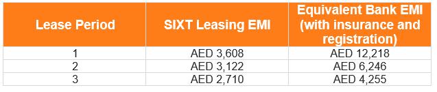 Leasing uae emi table gac gs8 gl 032021