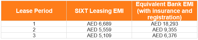 Leasing uae emi table mb c class c200 032021