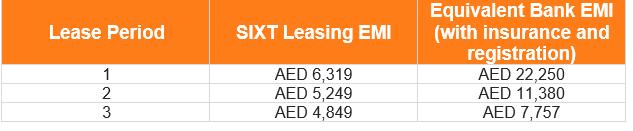 Leasing uae emi table mb glc 032021