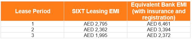 Leasing uae emi table used gac gs8 022021