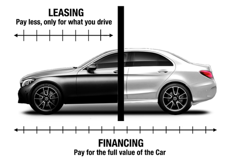 Sixt Leasing Reason 1 Lower Payments