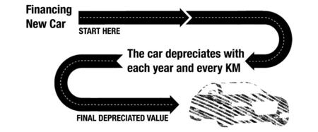 Sixt Leasing Reason 2 Depreciation EN